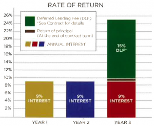 - rate of return